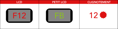 Code panne erreur lave-vaisselle Whirlpool, Laden, Bauknecht FB, F12 ou 12 clignotements